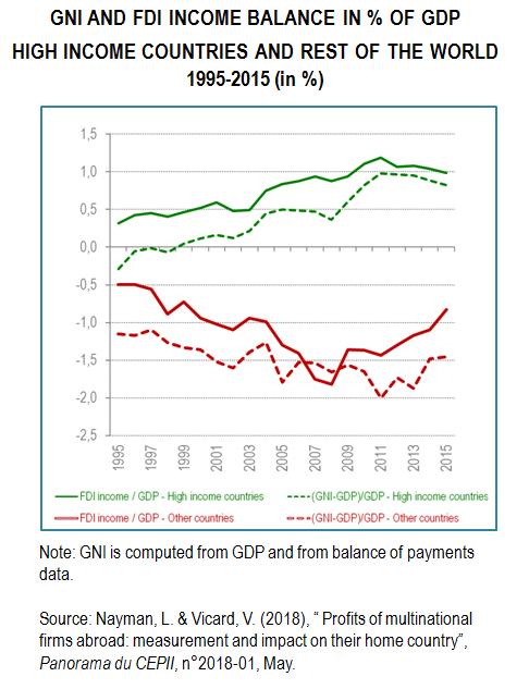 CEPII - Profits of multinational firms abroad: measurement