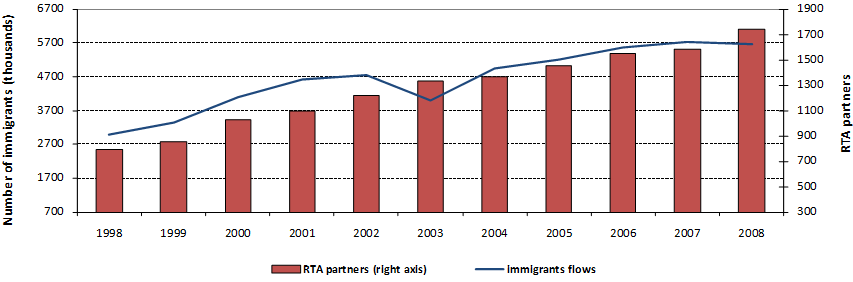 International Migration And The New Role Of Preferential Trade